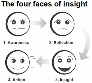 圖三_The Four Faces of Insight