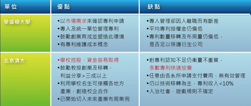 圖三_美、中學研單位智權管理優缺點分析
