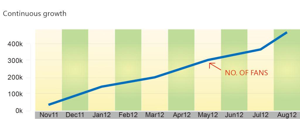 圖五 Facebook 粉絲增長率