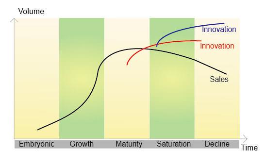 圖四 增加產品創新後的銷售