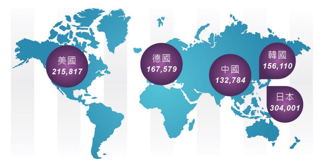 圖六-2013全球前五大機器人使用量國家