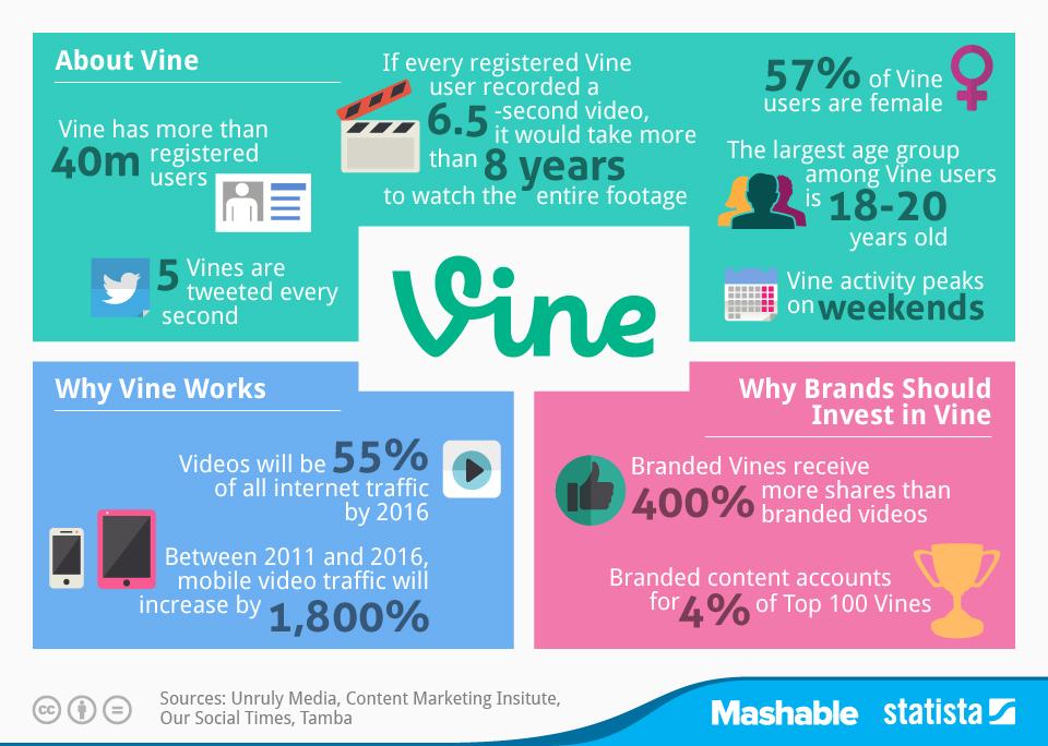 圖二 vine的崛起