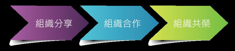02_品牌關鍵實驗室_圖表_01