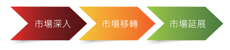 02_品牌關鍵實驗室_圖表_02