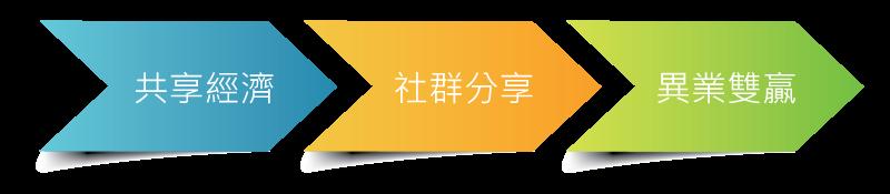 02_品牌關鍵實驗室_圖表_03