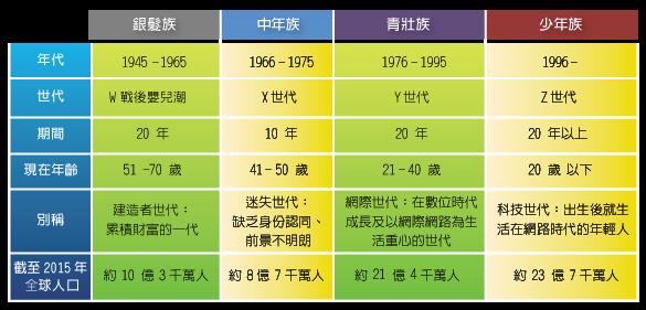 03_品牌策略心法_表_01