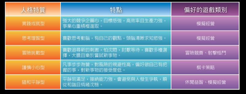 04_品牌實戰手記_表03