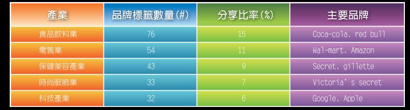 05_1_樂高社群平台分析_表_01