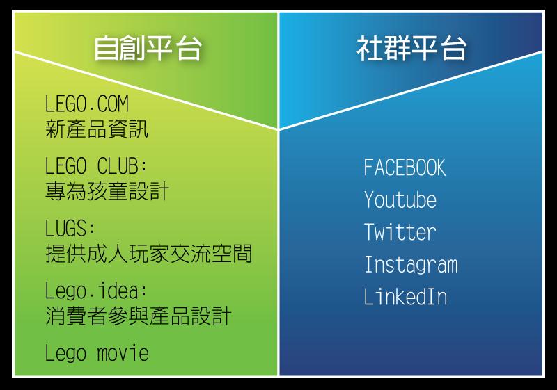05_1_樂高社群平台分析_表_03