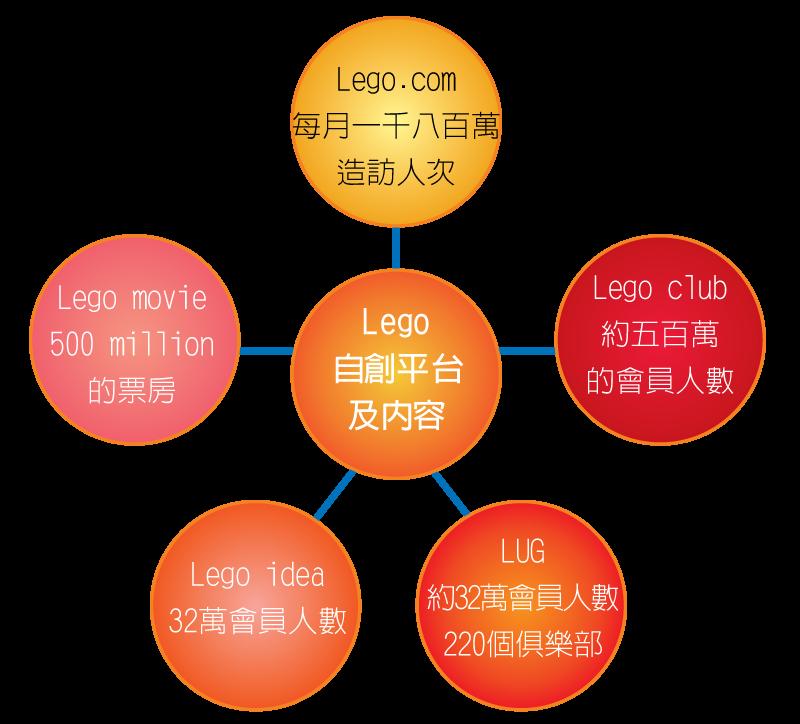 05_1_樂高社群平台分析_表_04