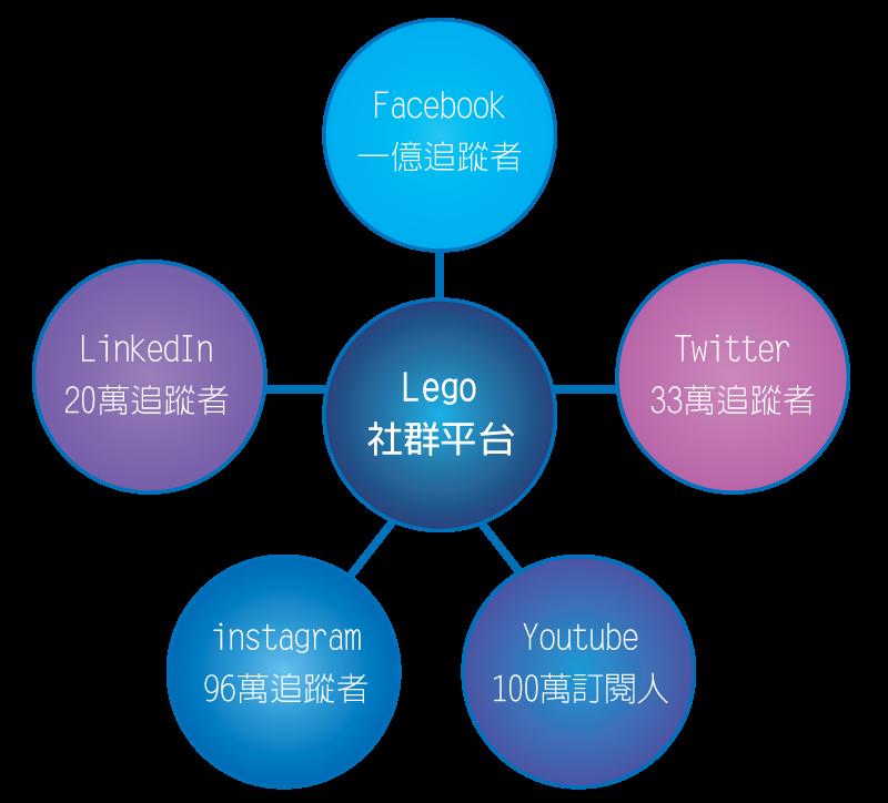 05_1_樂高社群平台分析_表_05