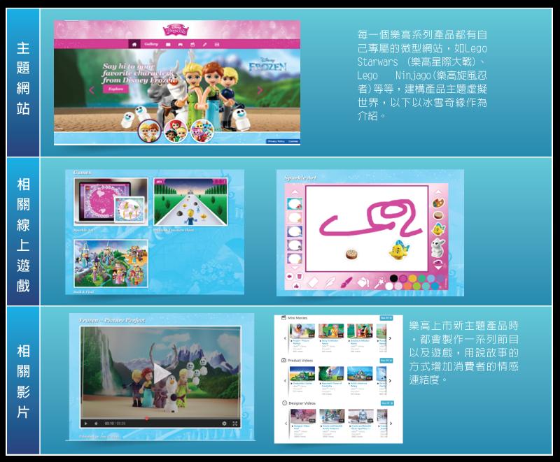 05_1_樂高社群平台分析_表_06