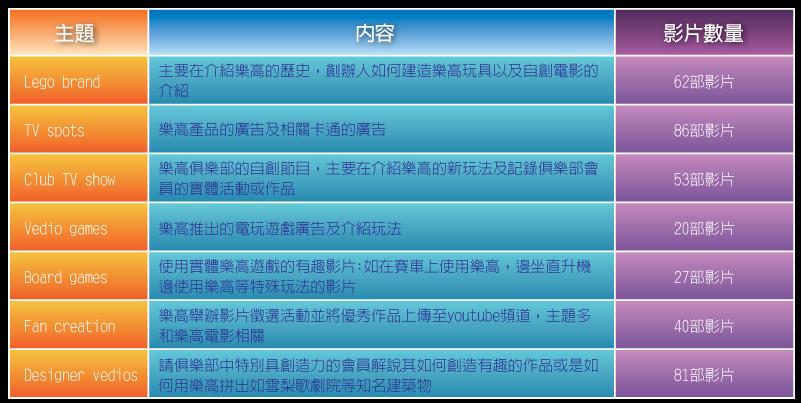 05_1_樂高社群平台分析__表08