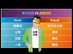 02_品牌關鍵實驗室_圖表