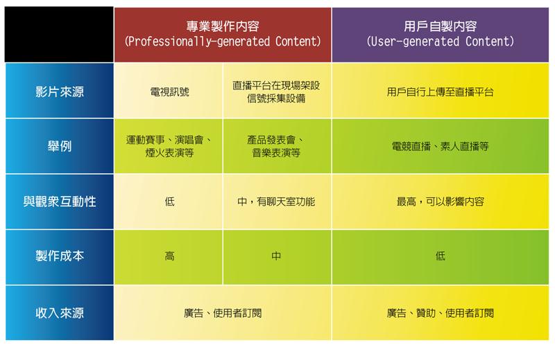 04_網路直播產業分析_圖表04