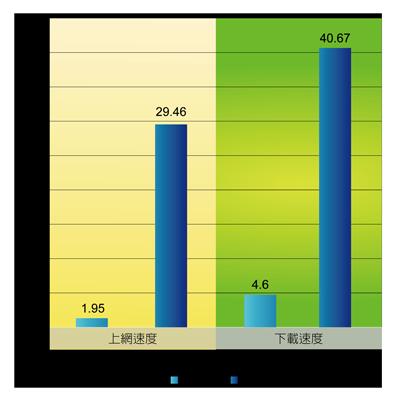 04_網路直播產業分析_圖表06