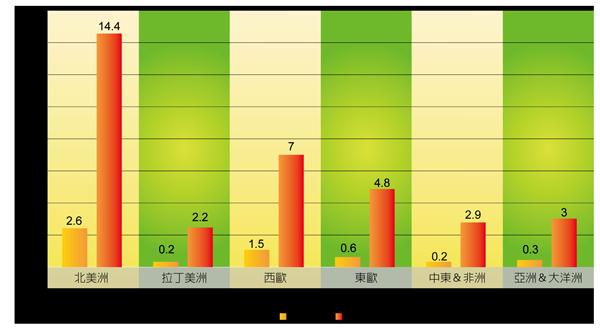 04_網路直播產業分析_圖表07