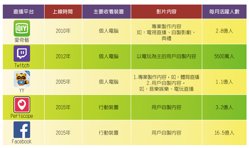04_網路直播產業分析_圖表15_2