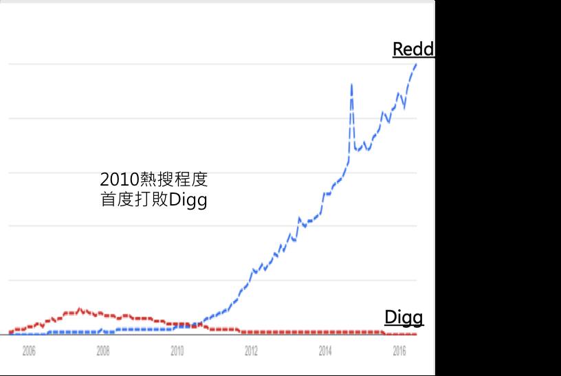 圖表六Reddit與Digg熱搜比較
