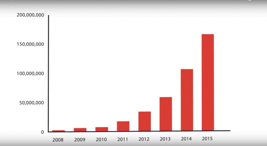 圖表四 2008-2015不重複造訪人次趨勢